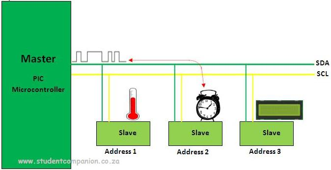 I2C applications with microcontrollers