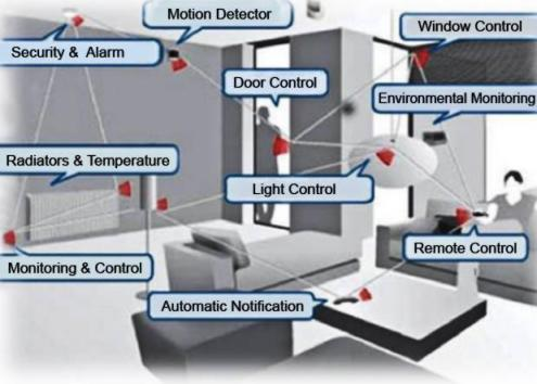 Applications of WSNs in home