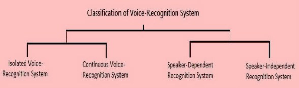 Classification VOICE RECOGNITION SECURITY SYSTEM