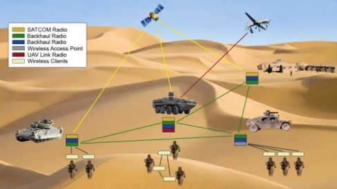 Military surveillance systsem