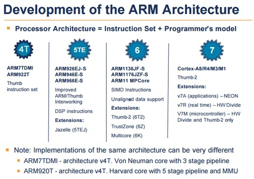 ARM microcontroller | Architectures | features |versions