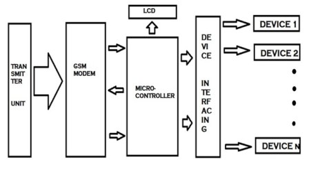 Circuit diagram of home devices control system using gsm