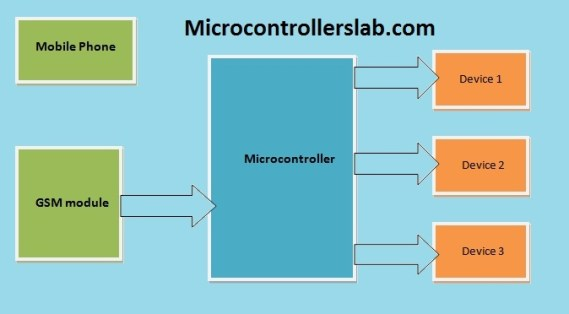 block diagram of Home devices control system using gsm