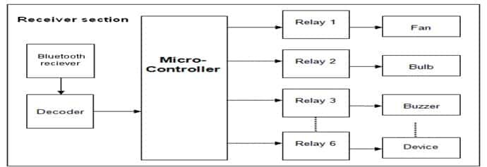 Block diagram bluetooth based home automation system-min
