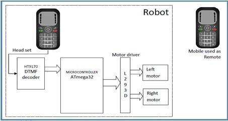 block diagram of wireless controlled robot