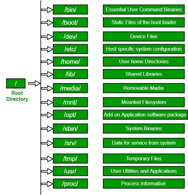 Linux root filesystem
