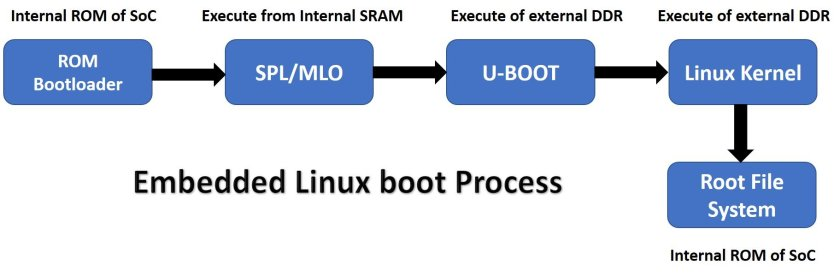 embedded linux boot process flow