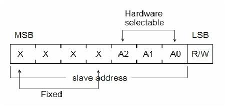7 bit device addressing