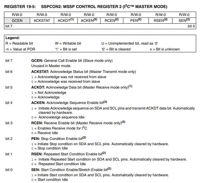 SSPCON1 Register in master mode