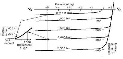 photo diode charactertistics