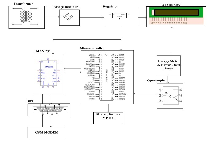 Electric Energy Theft Intimation System Based on GSM Modem