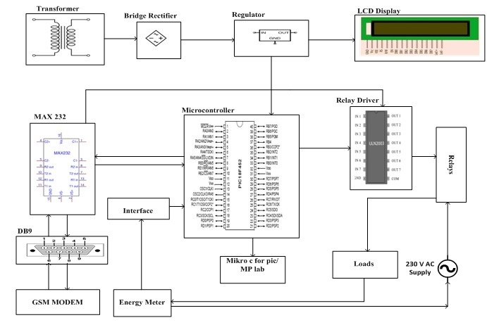 Load Control Energy Meter Reading System Using PIC