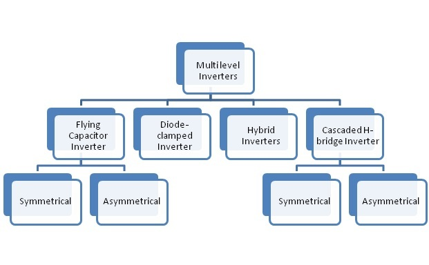 types of multilevel inverters