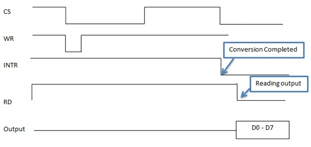 ADC0804 conversion steps