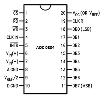 ADC0804 interfacing with 8051 microcontroller