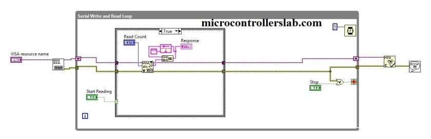 Labview VI for getting data serailly from Arduino
