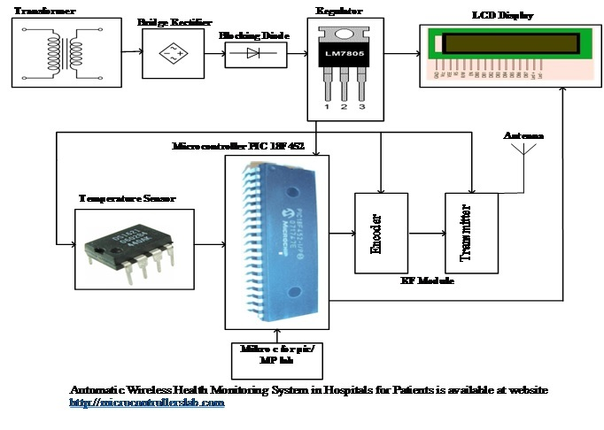 Automatic Wireless Health Monitoring System in Hospitals for Patients