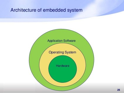 embedded systems architecture block diagram