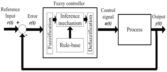 fuzzy logic control system examples