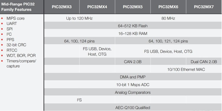 pic32 microcontroller features