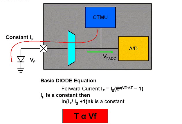 CHARGE TIME MEASUREMENT UNIT (CTMU) OF PIC MICROCONTROLLERS