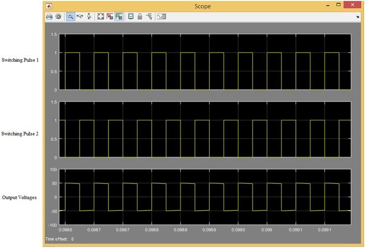 Single Phase Voltage Source Inverter simulation results