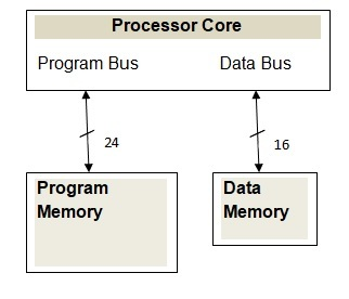 dspic microcontrollers architecture