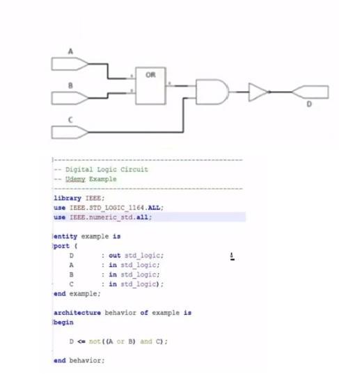 VHDL programming not gate