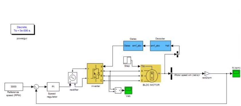 closed loop control of BLDC motor using simulink circuit diagram
