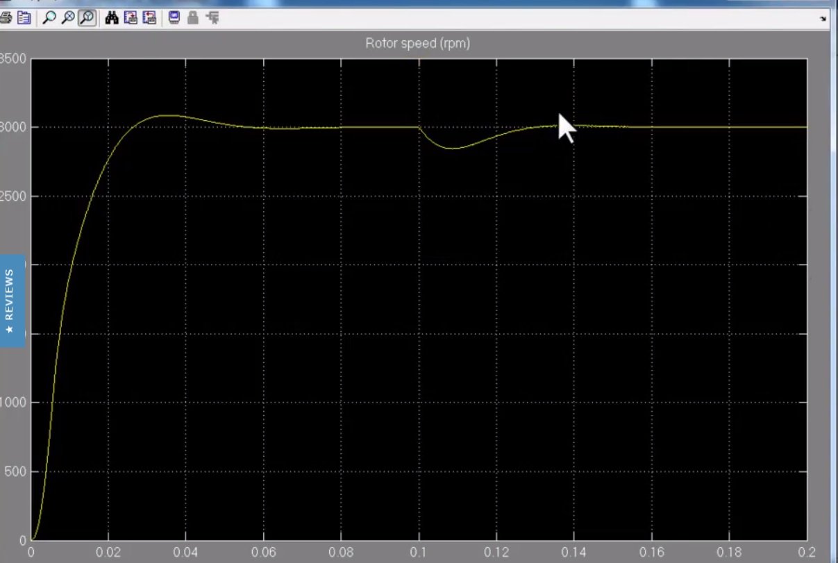 closed loop control of BLDC motor using simulink simulation