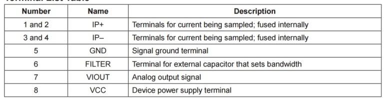 ACS712 current sensor pins description