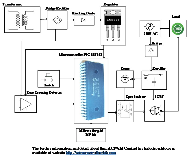 ACPWM Control for Induction Motor using pic microcontroller
