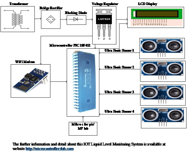 IOT based Liquid Level Monitoring System using pic microcontroller
