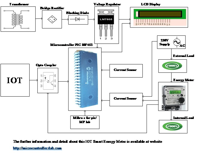 IOT Smart Energy Meter using pic microcontroller