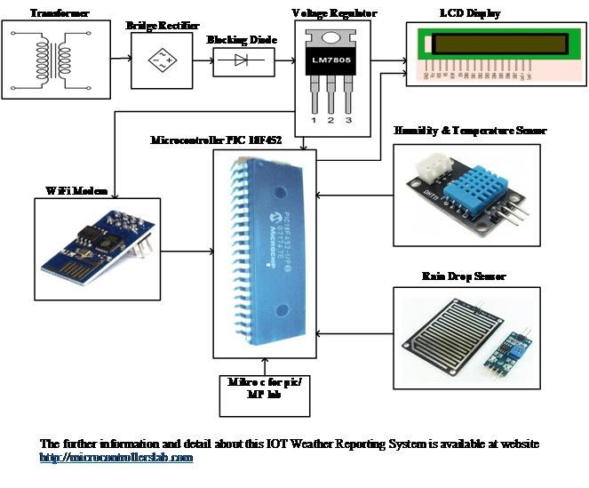 iot based weather reporting system