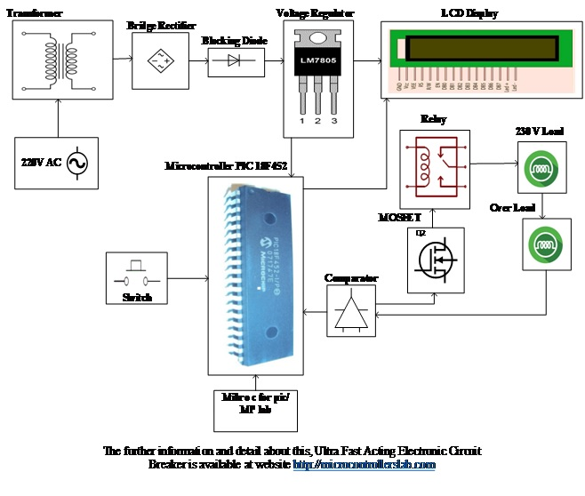 Ultra Fast Acting Electronic Circuit Breaker using pic microcontroller