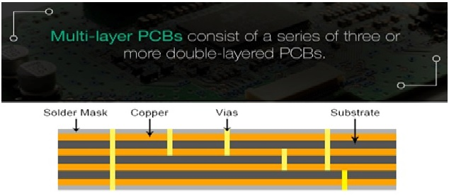 Figure 4 Multi-layer PCBs