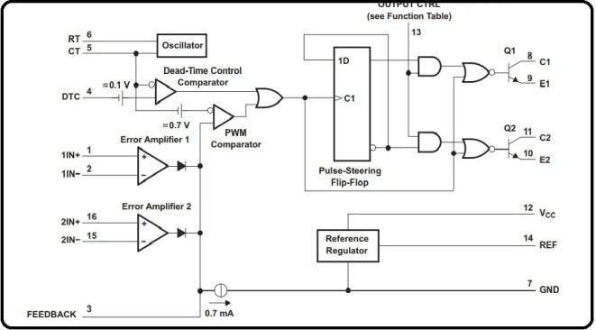 functional block diagram of TL494