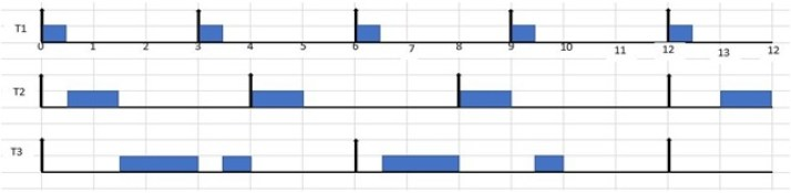 rate monotonic example