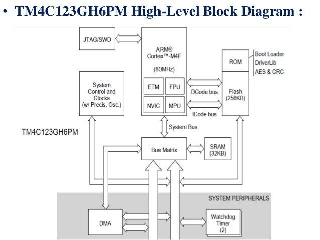 TM4C123G Block diagram