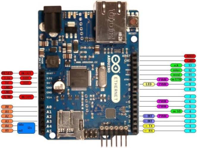 Arduino Ethernet Shield pinouts