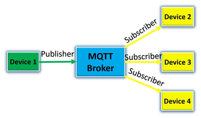 MQTT Publisher Subscriber Example