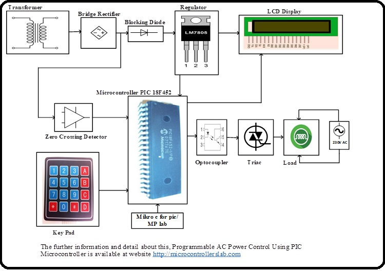 Programmable AC Power Control Using Pic Microcontroller