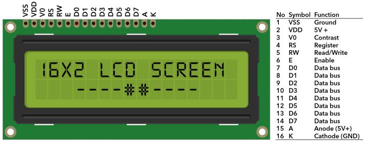 16X2 LCD Pinouts