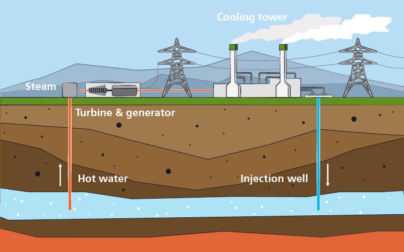 4 Geo Thermal energy