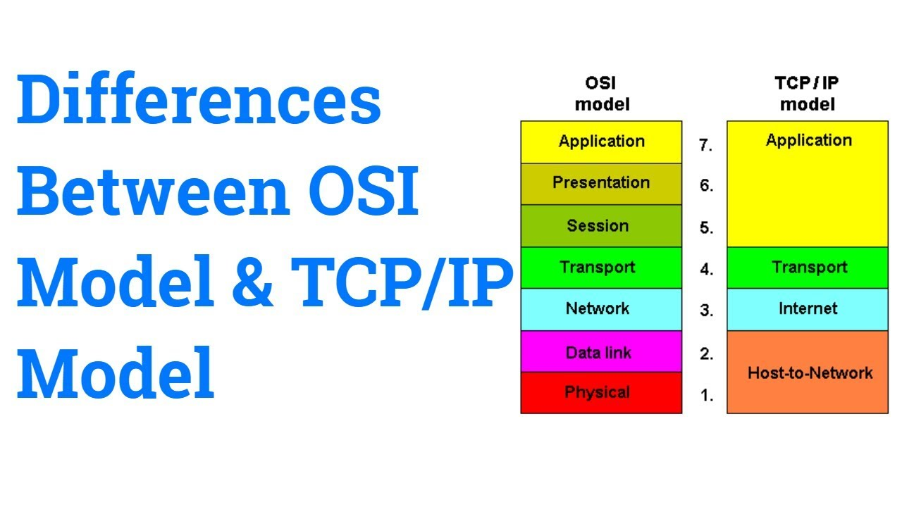 Difference between TCPIP and OS model