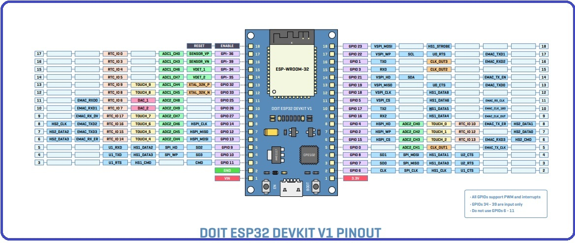 ESP32 pinout - How to use GPIO pins? Pin mapping of ESP32
