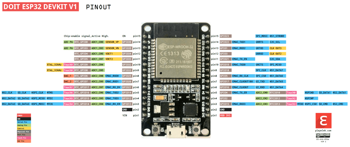 ESP32 pinout - How to use GPIO pins?
