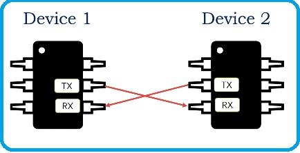 UART communication connections