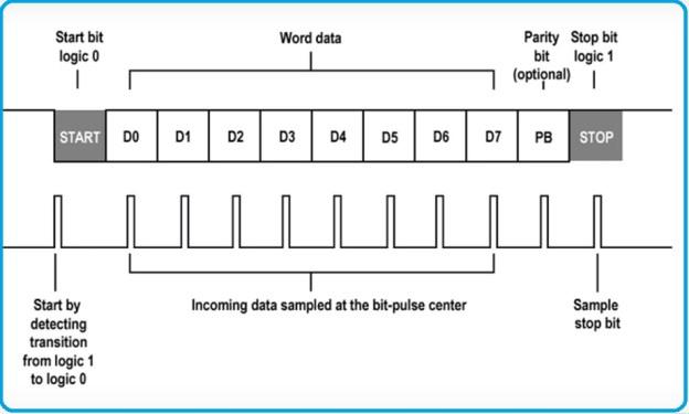 UART communication frame